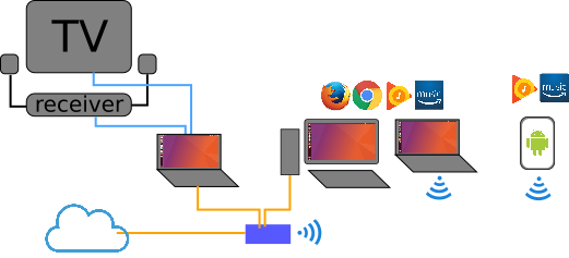 Streaming Sound Between Devices | Josh Bialkowski