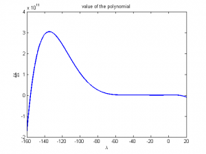 Polynomial For Legrange Multiplier