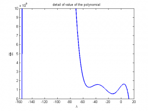 Polynomial for LeGrange Multiplier Detail