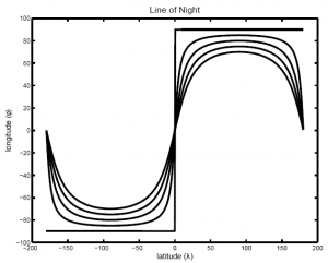 Plot of Resulting Line-of-Night Equation